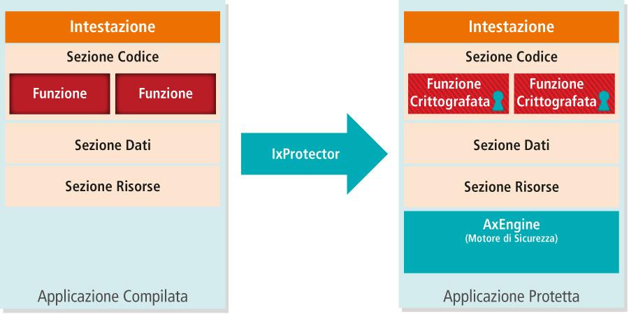 IxProtector - Principio di Funzionamento