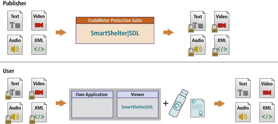 SmartShelter|SDL