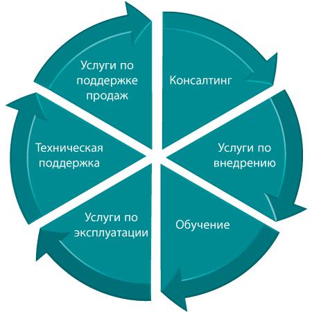 Услуги по сопровождению проектов