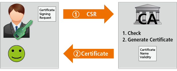 Benefits in Certificate Usage: Wibu Systems