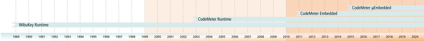 CodeMeter Runtime