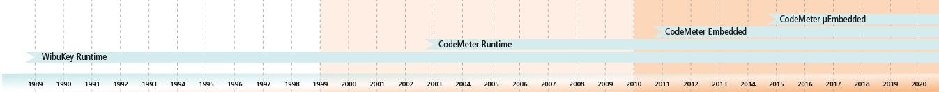 Timeline Runtime Variants