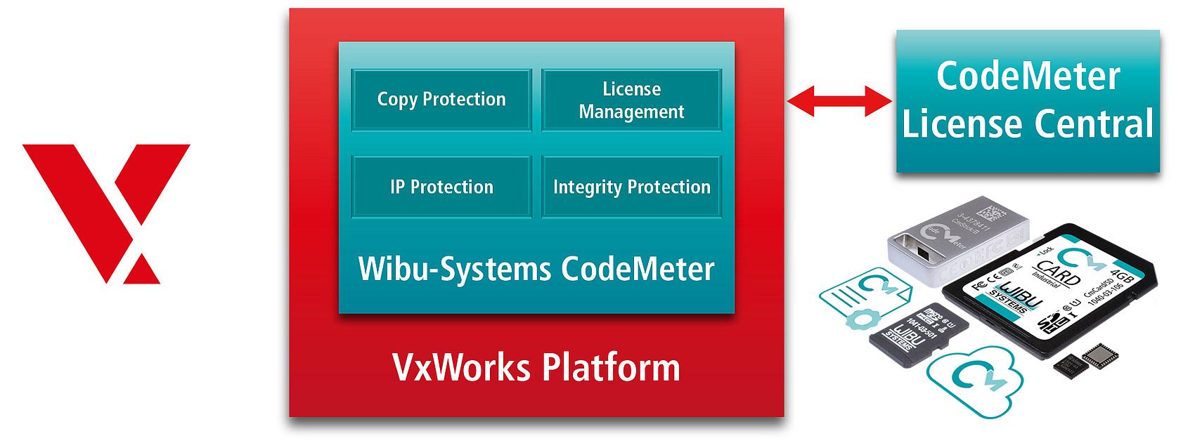 VxWorks SolutionBrief