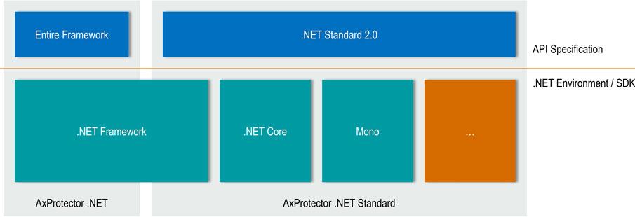 AxProtector dotNET principle