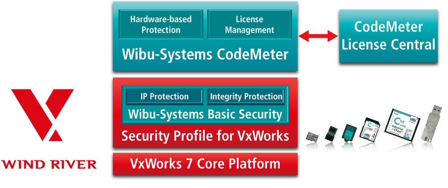 CodeMeter integrated in Security Profile for VxWorks