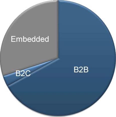 Embedded-Market_chart